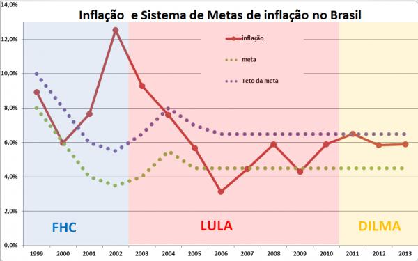 Inflação e Sistema de Metas de inflação no Brasil